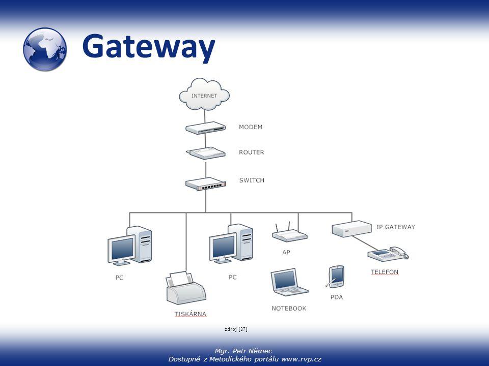 Gateway zdroj [37]